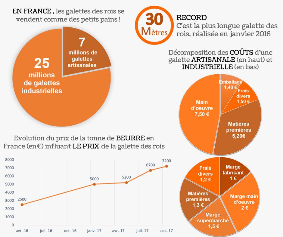 C'est la longueur de la galette réalisée en janvier 2016 par Jean-Paul Pignol, Philippe Bernachon et Sébastien Bouillet (3)